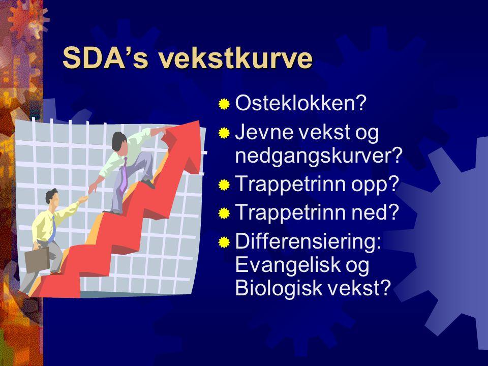 SDA's vekstkurve Osteklokken Jevne vekst og nedgangskurver
