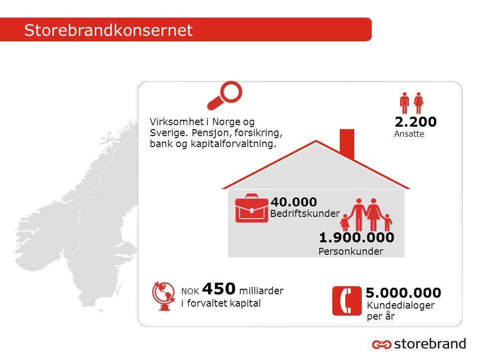 Storebrandkonsernet Virksomhet i Norge og Sverige. Pensjon, forsikring, bank og kapitalforvaltning.