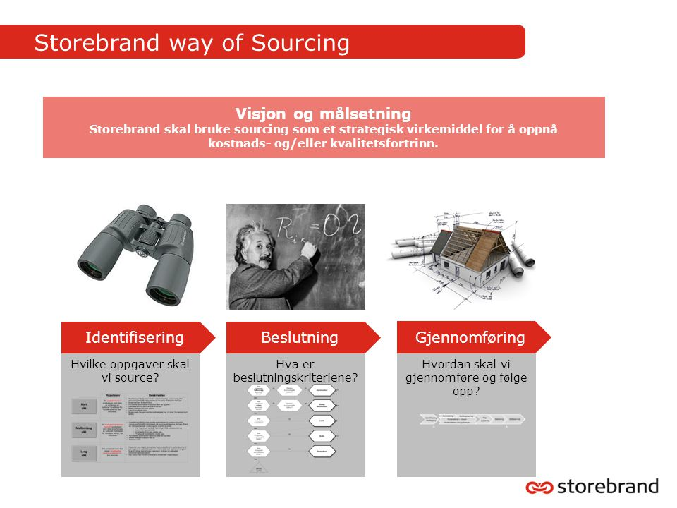 Storebrand way of Sourcing