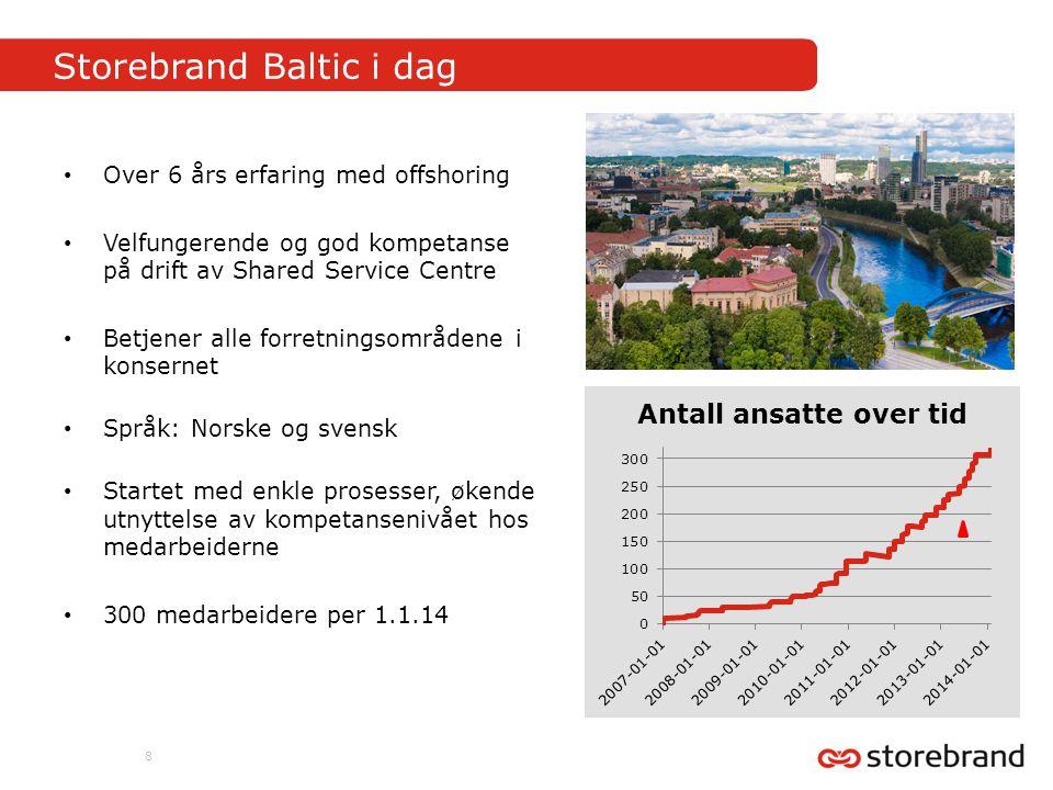 Storebrand Baltic i dag