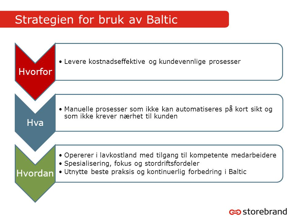 Strategien for bruk av Baltic