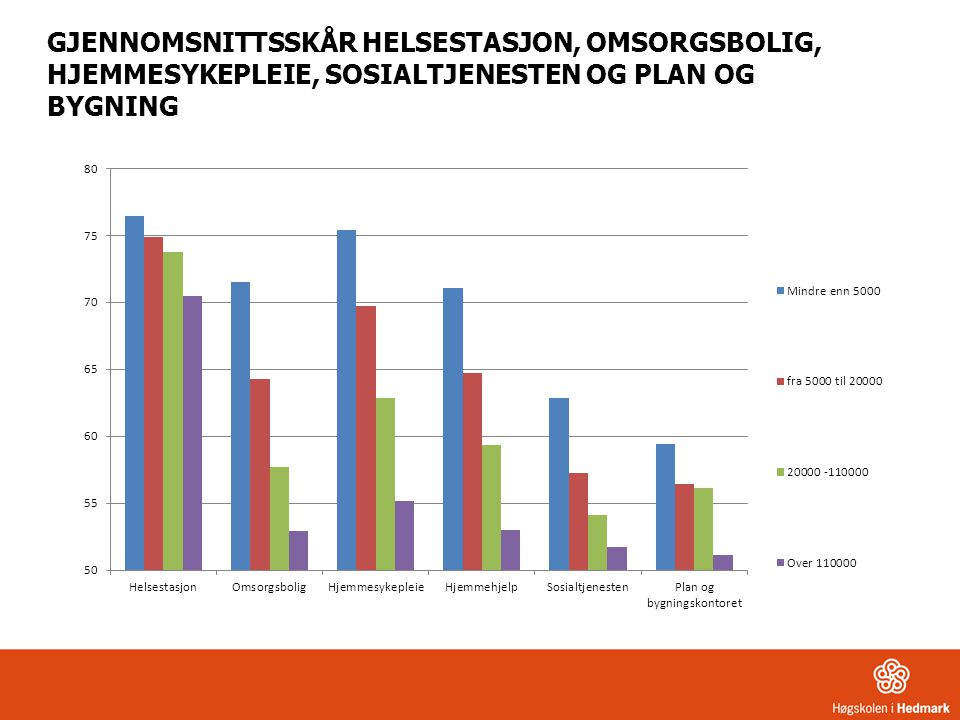GJENNOMSNITTSSKÅR HELSESTASJON, OMSORGSBOLIG, HJEMMESYKEPLEIE, SOSIALTJENESTEN OG PLAN OG BYGNING