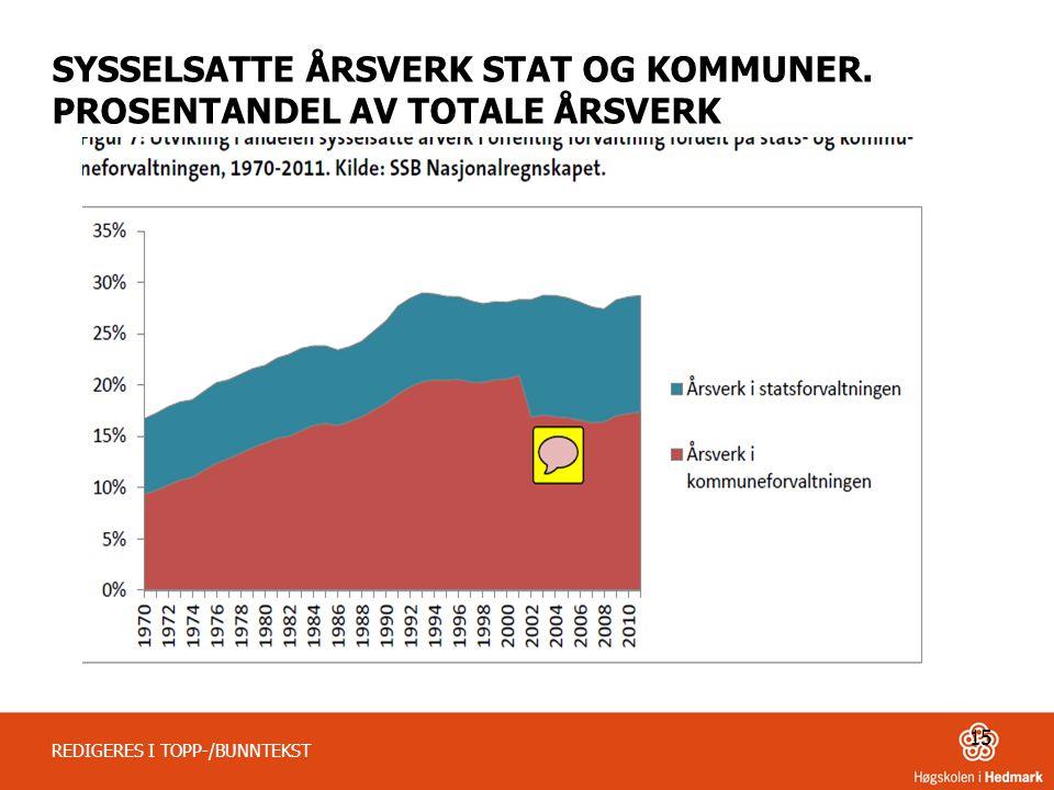 SYSSELSATTE ÅRSVERK STAT OG KOMMUNER. PROSENTANDEL AV TOTALE ÅRSVERK
