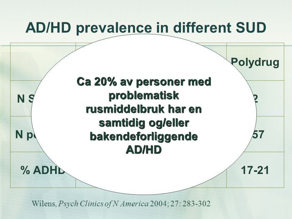 AD/HD prevalence in different SUD