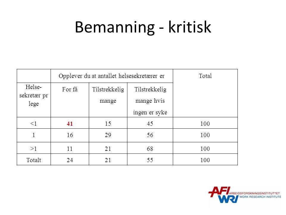 Bemanning - kritisk Opplever du at antallet helsesekretærer er Total