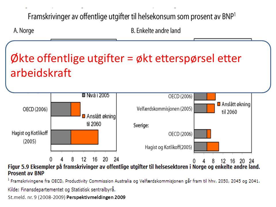 Økte offentlige utgifter = økt etterspørsel etter arbeidskraft