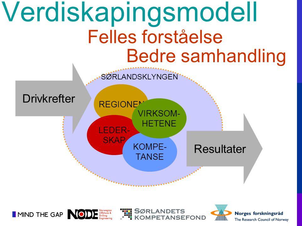 Verdiskapingsmodell Felles forståelse Bedre samhandling Drivkrefter
