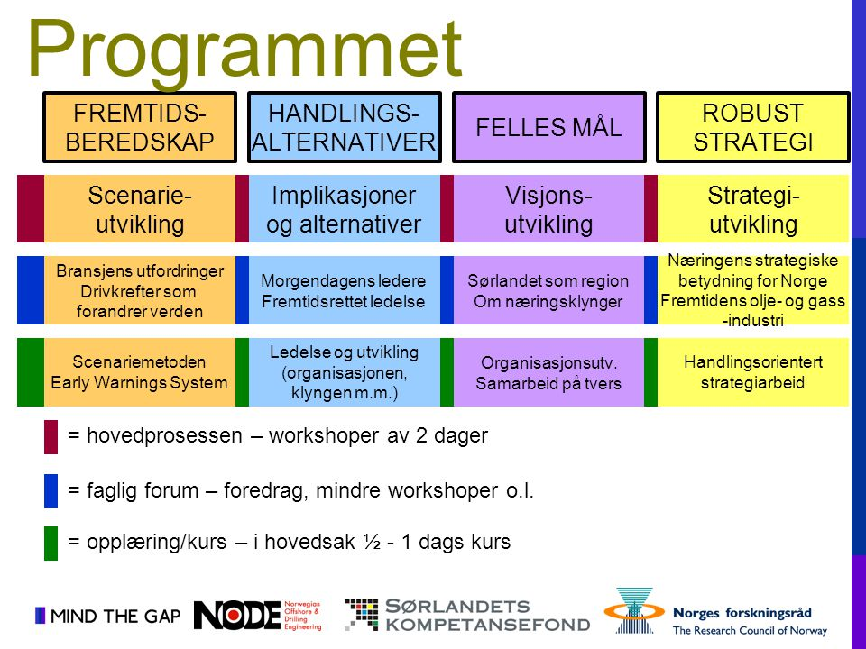 Programmet FREMTIDS- BEREDSKAP HANDLINGS- ALTERNATIVER FELLES MÅL