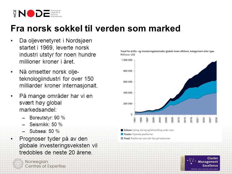 Fra norsk sokkel til verden som marked
