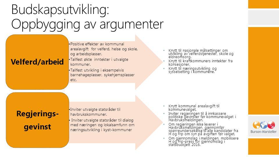 Budskapsutvikling: Oppbygging av argumenter