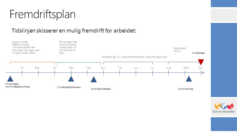 Fremdriftsplan Tidslinjen skisserer en mulig fremdrift for arbeidet: