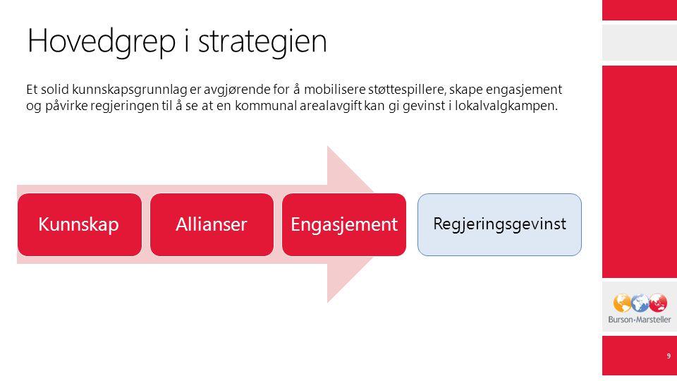 Hovedgrep i strategien