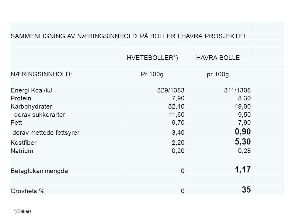 SAMMENLIGNING AV NÆRINGSINNHOLD PÅ BOLLER I HAVRA PROSJEKTET.