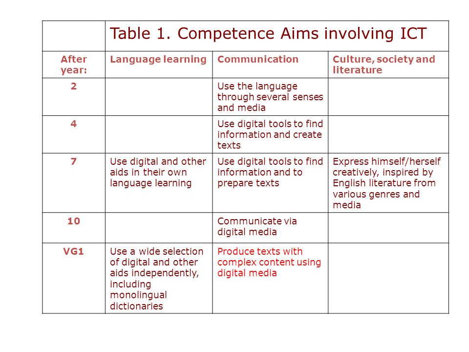 Table 1. Competence Aims involving ICT