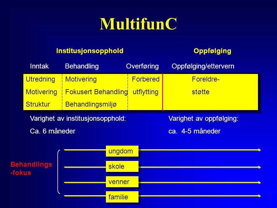 MultifunC Institusjonsopphold Oppfølging Inntak Behandling Overføring