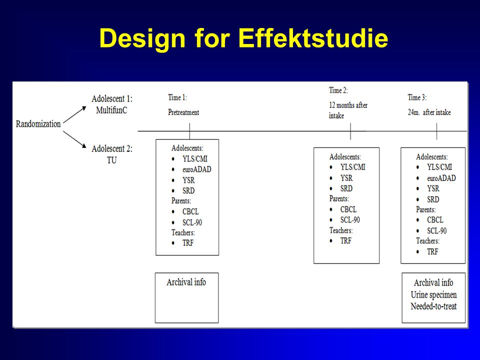 Design for Effektstudie