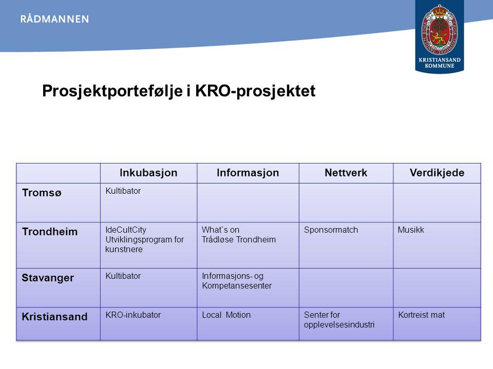 Prosjektportefølje i KRO-prosjektet