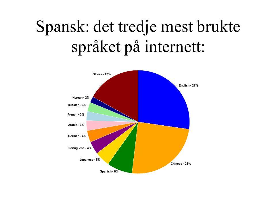 Spansk: det tredje mest brukte språket på internett: