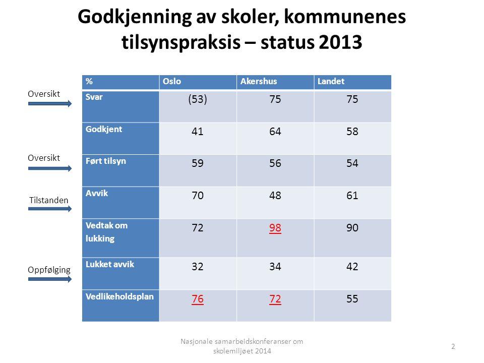 Godkjenning av skoler, kommunenes tilsynspraksis – status 2013