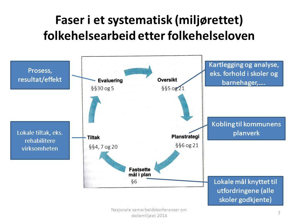 Faser i et systematisk (miljørettet) folkehelsearbeid etter folkehelseloven