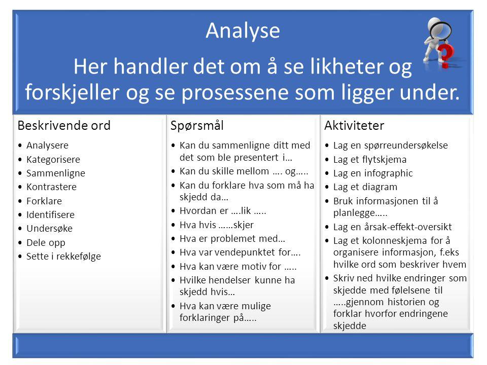 Beskrivende ord Spørsmål Aktiviteter Analysere Kategorisere