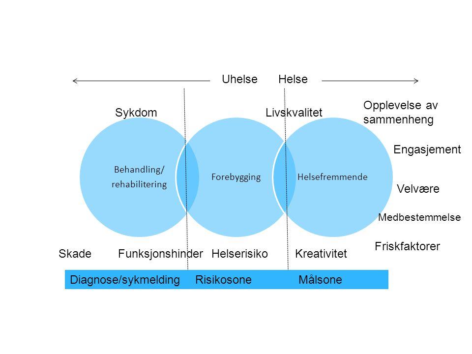 Opplevelse av sammenheng Sykdom Livskvalitet