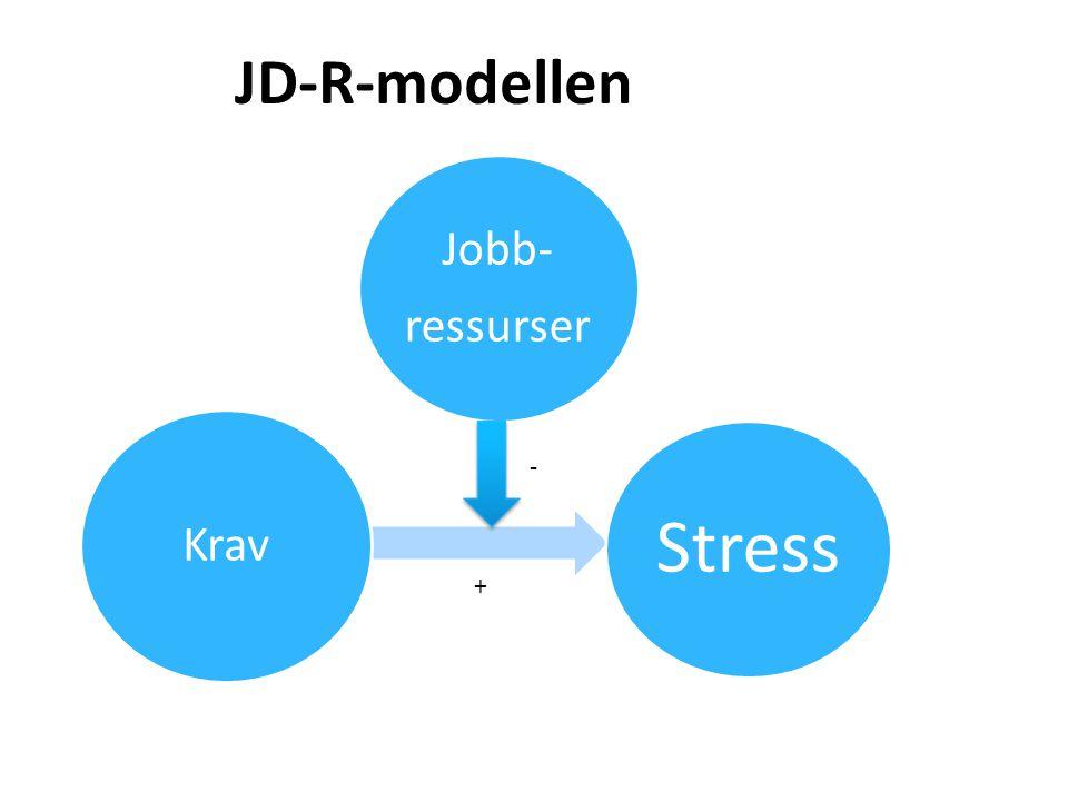 JD-R-modellen ressurser. Jobb- Krav. Stress. - Jobbressurser fungerer som en buffer for påvirkningen av jobbkrav på utbrenthet.