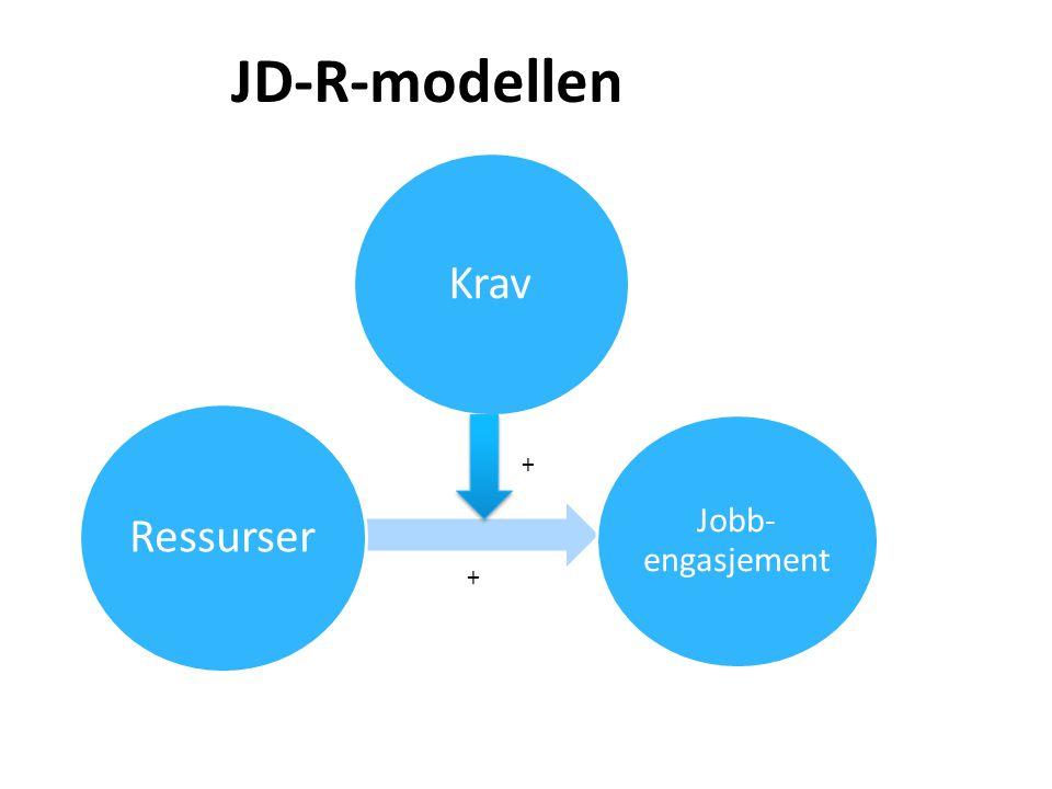 JD-R-modellen Krav. Ressurser. Jobb-engasjement. +