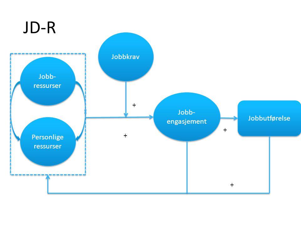 JD-R Jobbkrav Jobb-ressurser + Jobb-engasjement Jobbutførelse