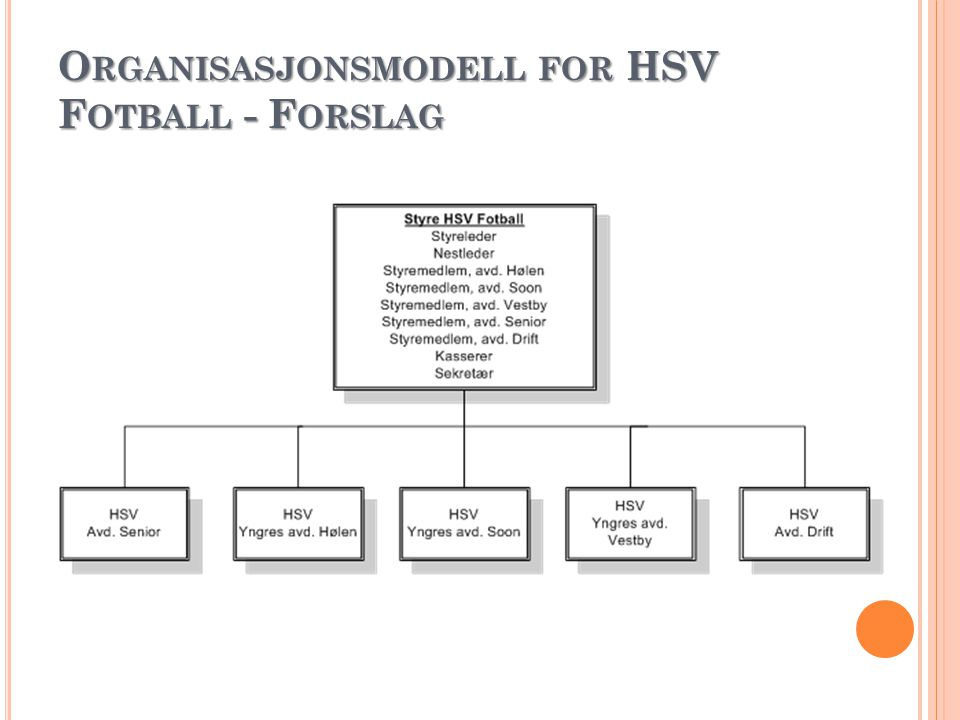 Organisasjonsmodell for HSV Fotball - Forslag