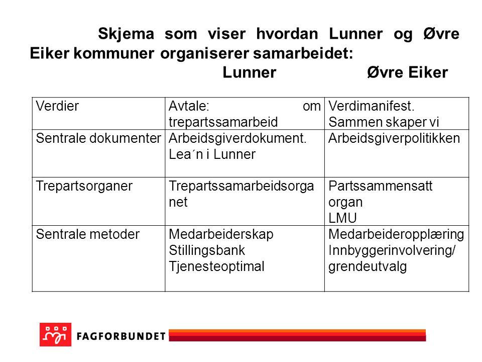 Lunner Øvre Eiker Verdier Avtale: om trepartssamarbeid Verdimanifest.