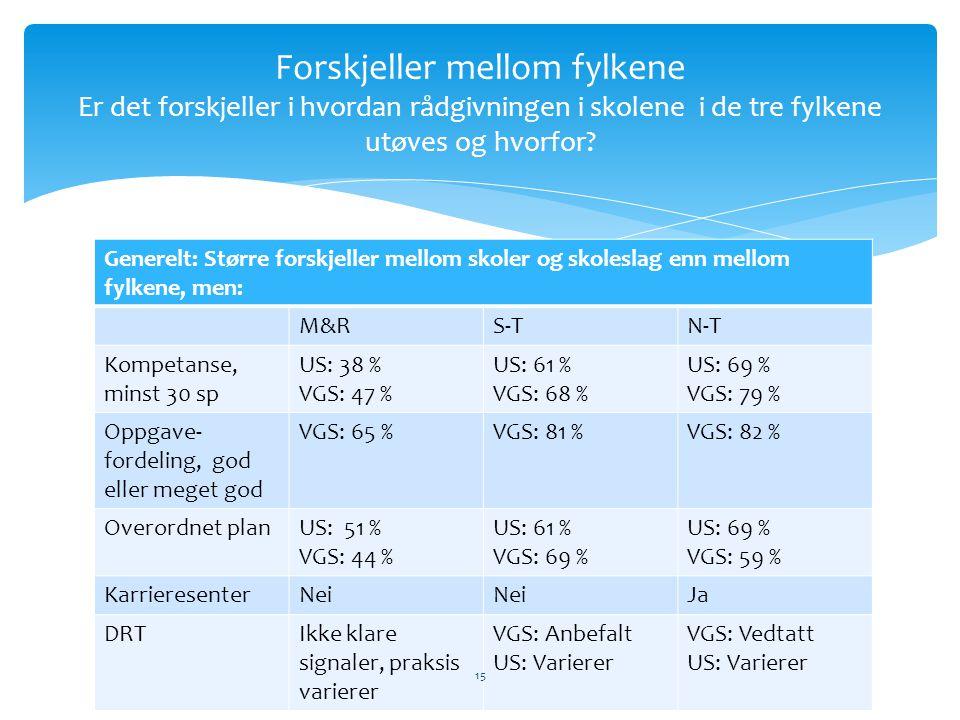 Forskjeller mellom fylkene Er det forskjeller i hvordan rådgivningen i skolene i de tre fylkene utøves og hvorfor