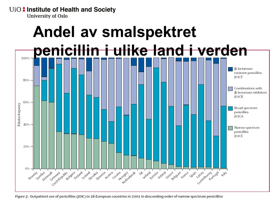 Antibiotikabruk i Europa 2010