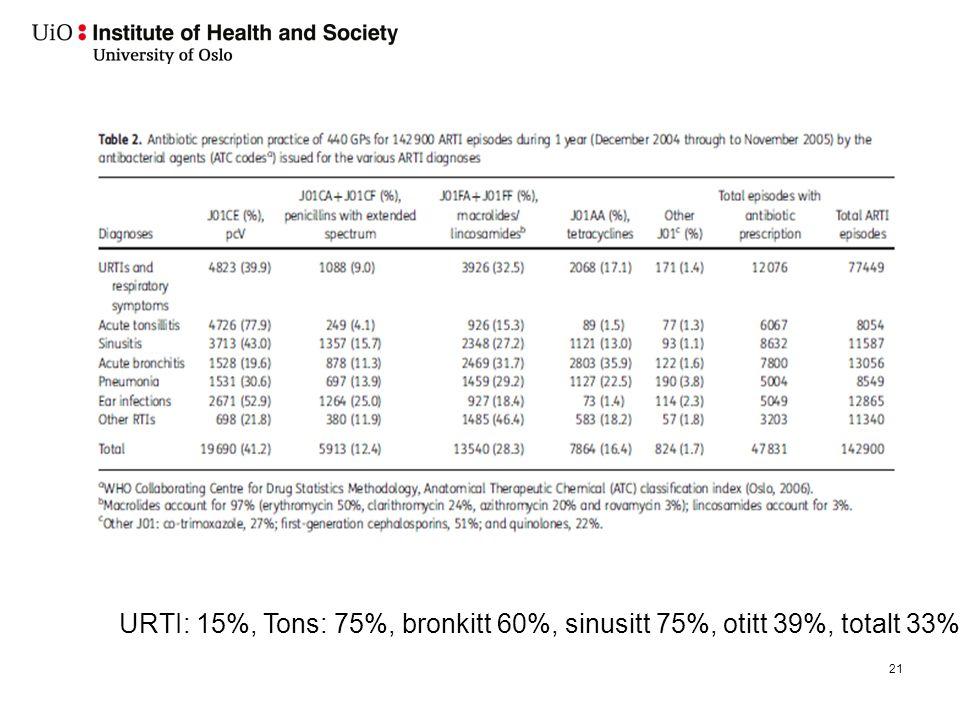 Hvem forskriver mest antibiotika (JAC 2012)