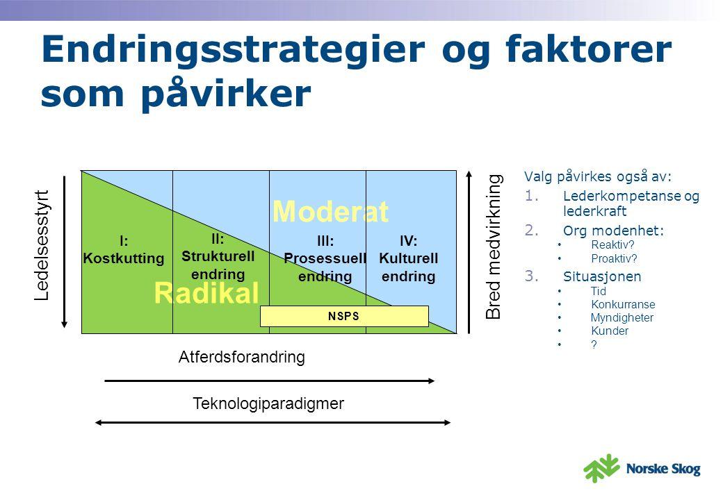 Endringsstrategier og faktorer som påvirker