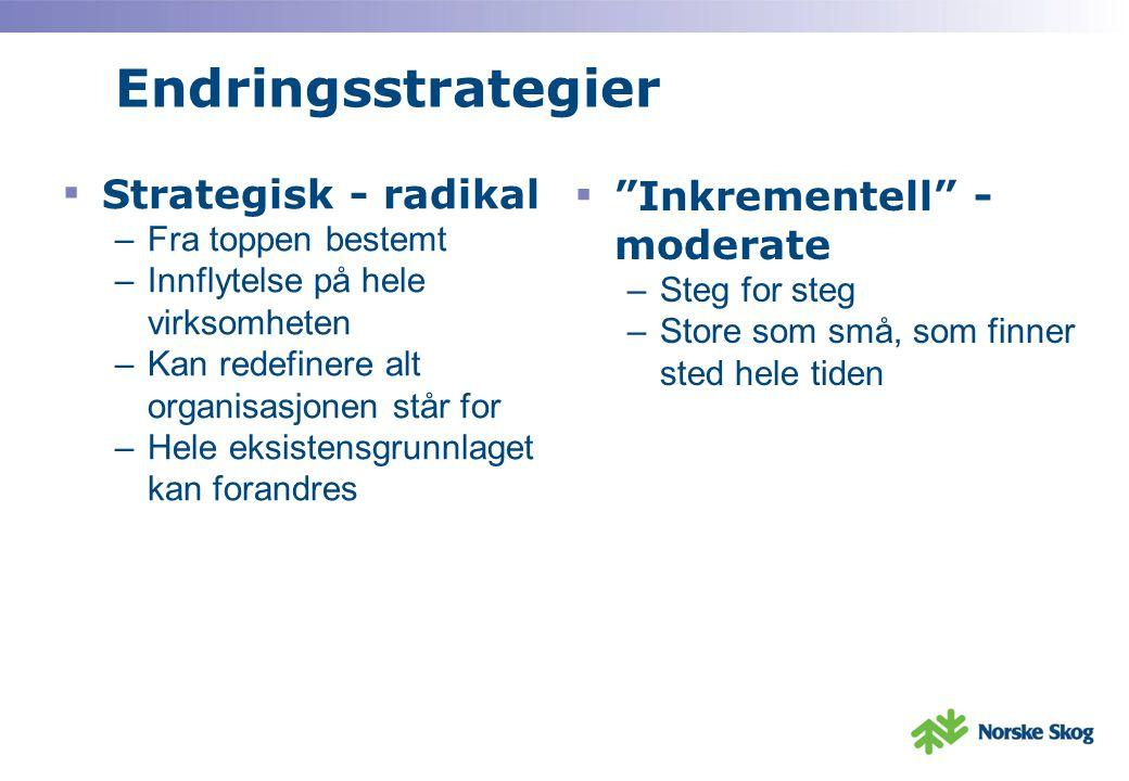 Endringsstrategier Strategisk - radikal Inkrementell - moderate