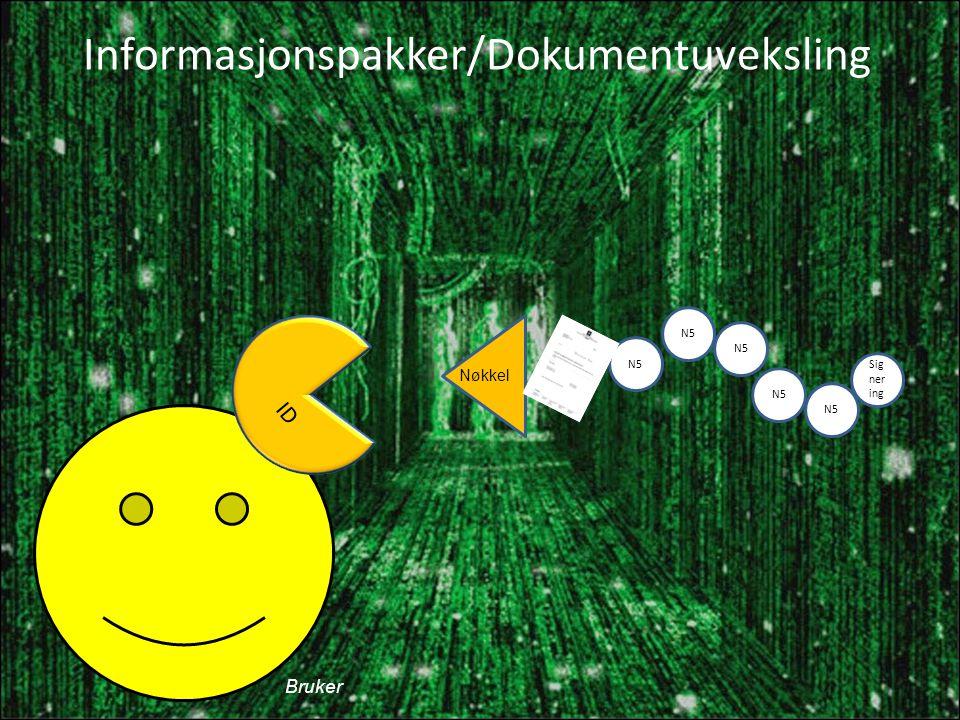 Informasjonspakker/Dokumentuveksling