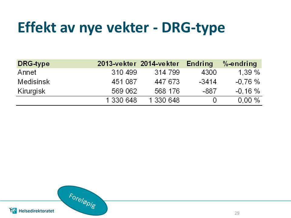 Effekt av nye vekter - DRG-type