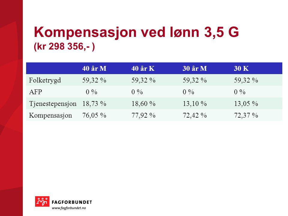 Kompensasjon ved lønn 3,5 G (kr 298 356,- )
