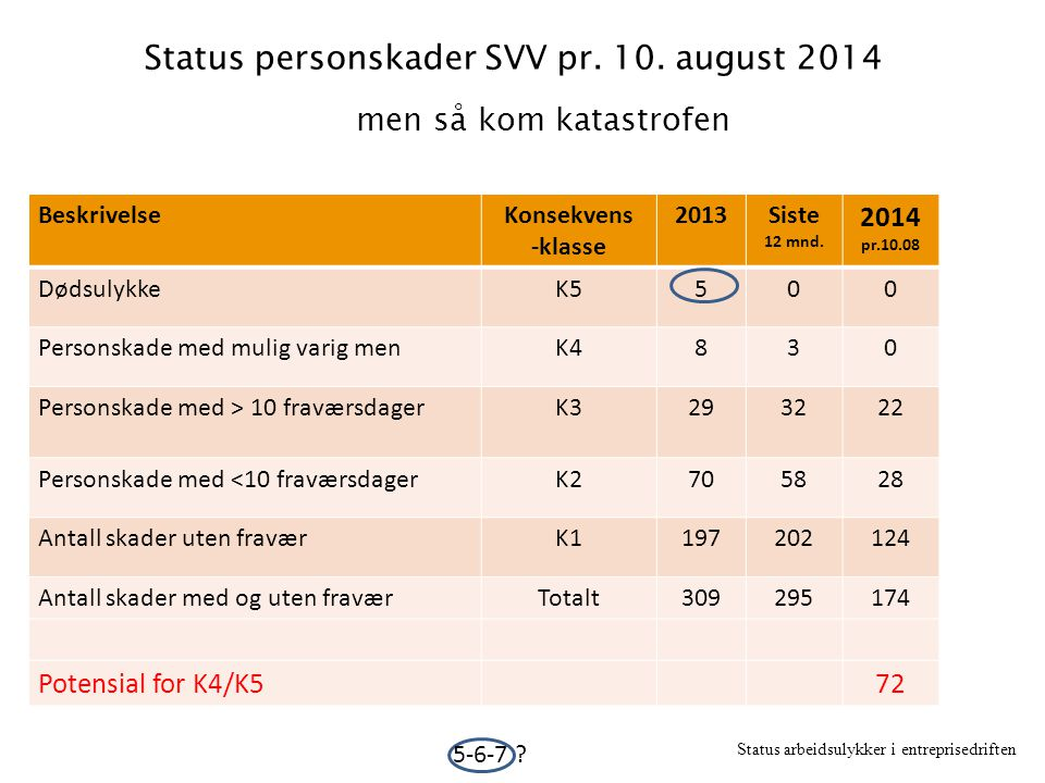 Status personskader SVV pr. 10. august 2014