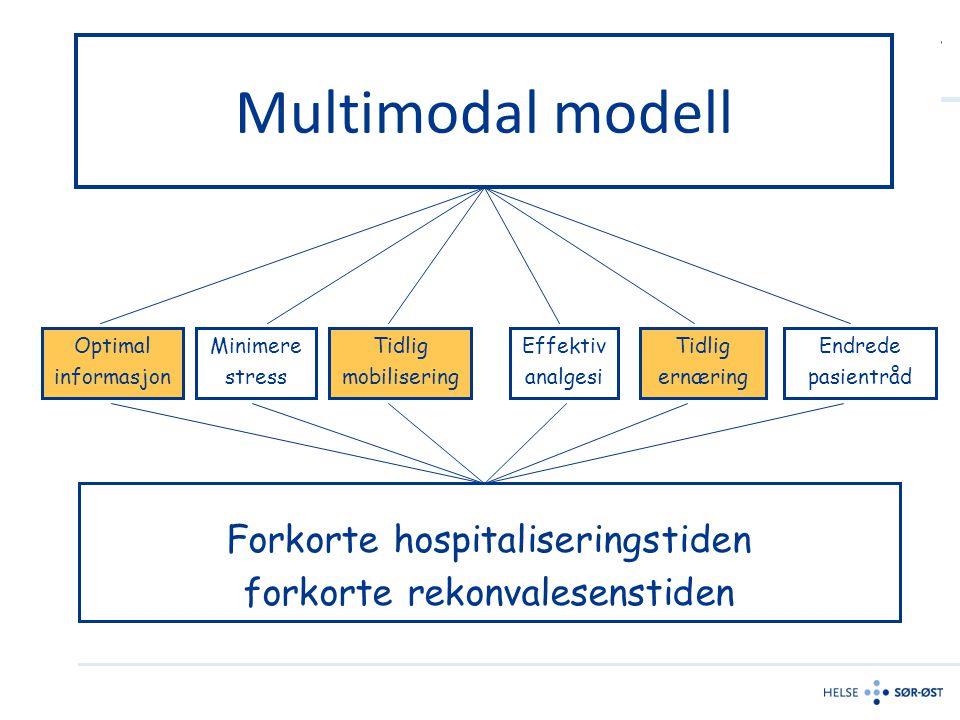 Multimodal modell Forkorte hospitaliseringstiden