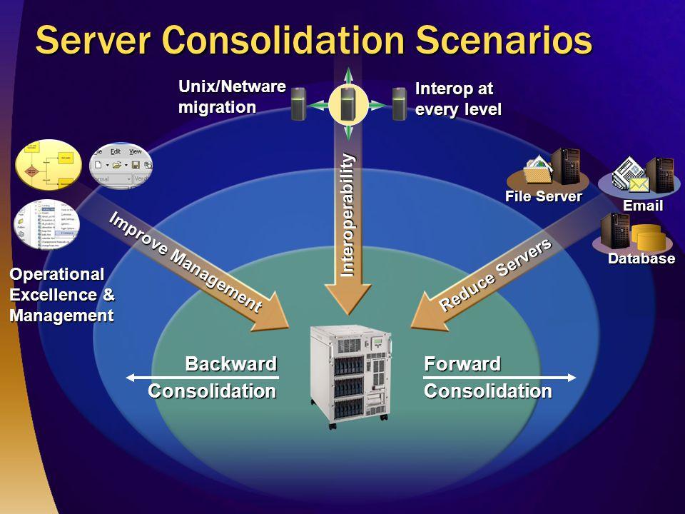 Server Consolidation Scenarios