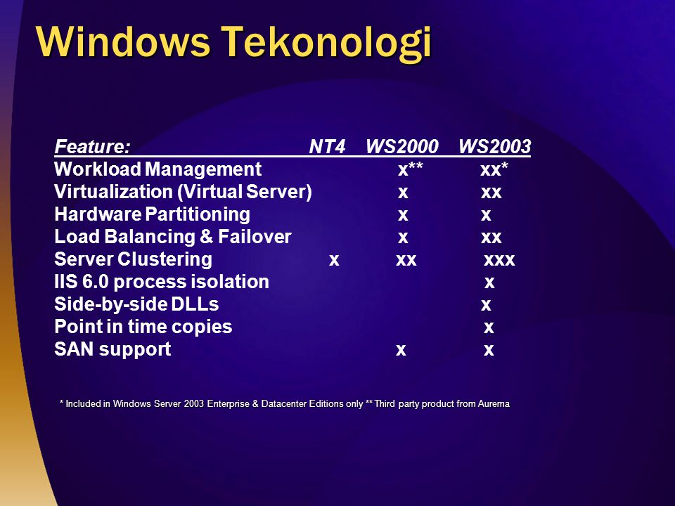 Windows Tekonologi Feature: NT4 WS2000 WS2003