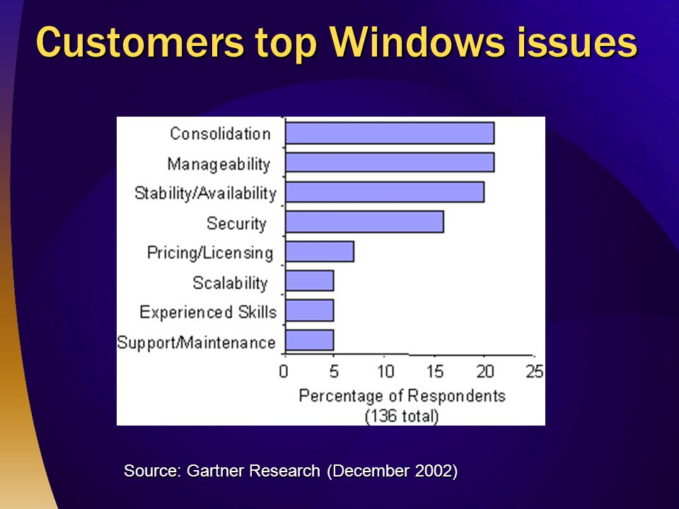 Customers top Windows issues