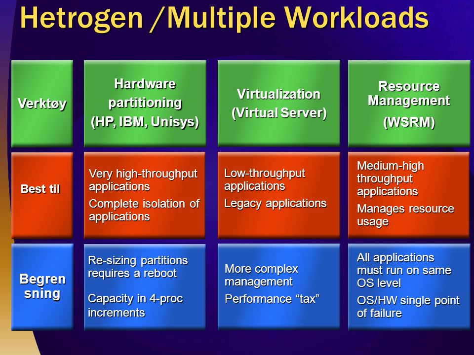 Hetrogen /Multiple Workloads