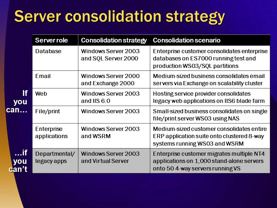 Server consolidation strategy