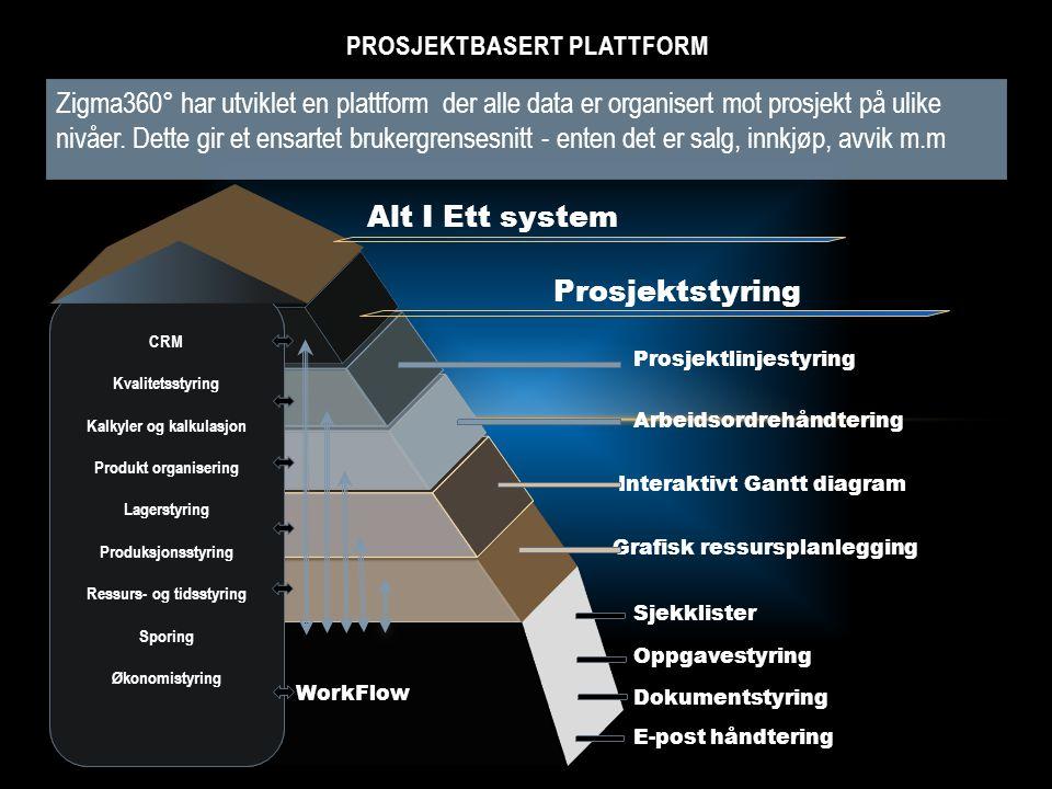 Alt I Ett system Prosjektbasert plattform.