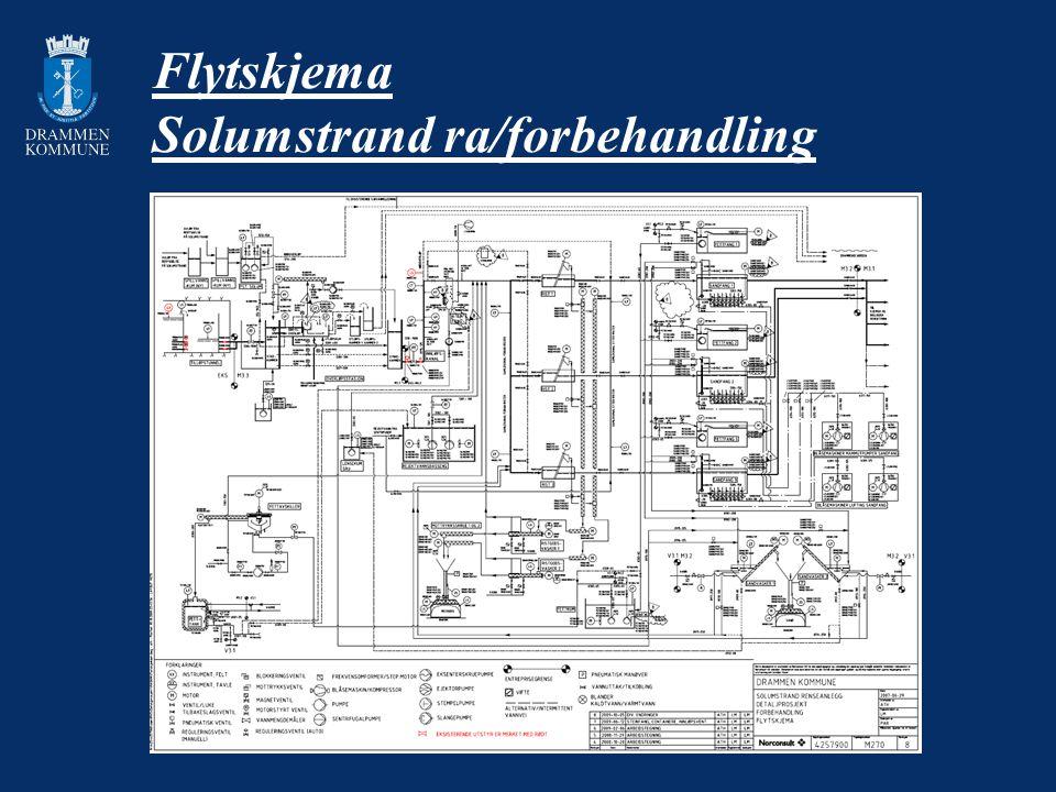Flytskjema Solumstrand ra/forbehandling