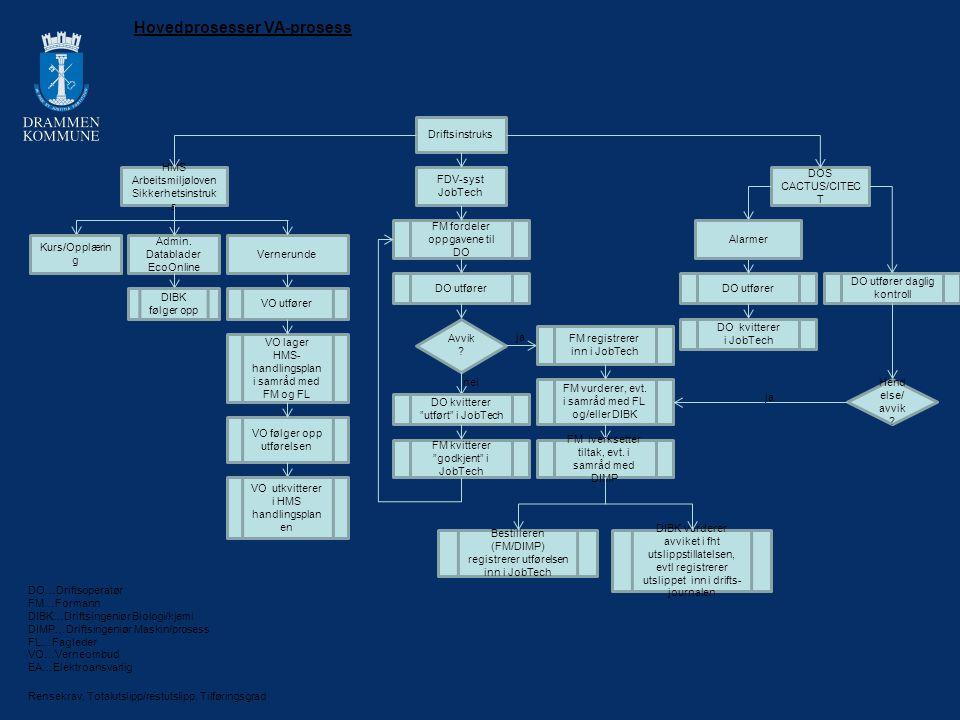 Hovedprosesser VA-prosess
