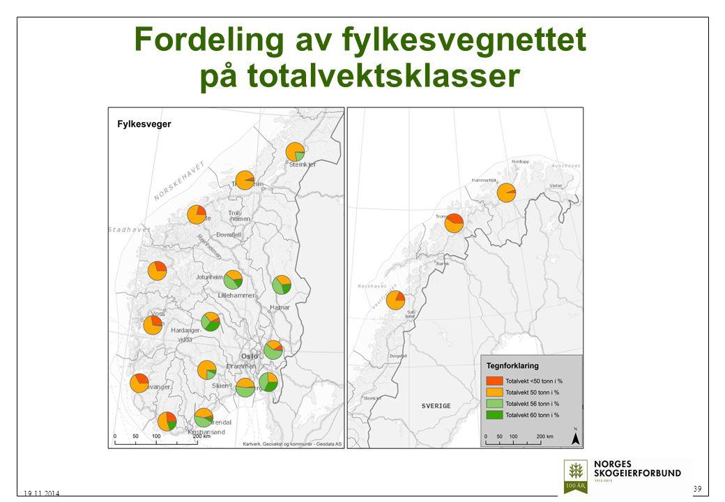 Fordeling av fylkesvegnettet på totalvektsklasser